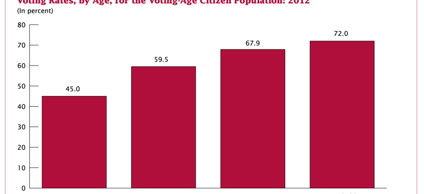 Why Don't Young Adults Vote?